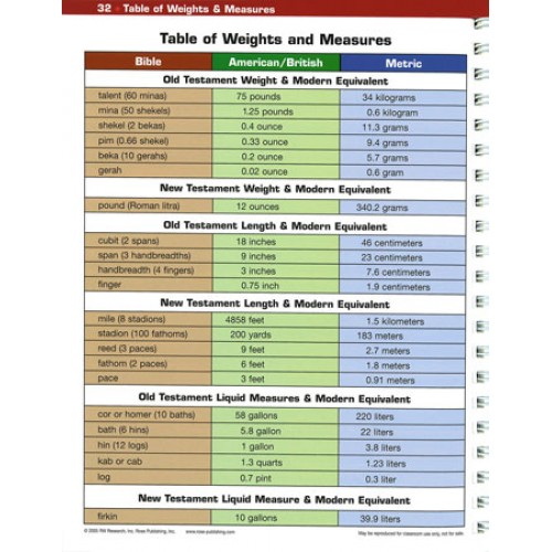 books of the bible chart pdf